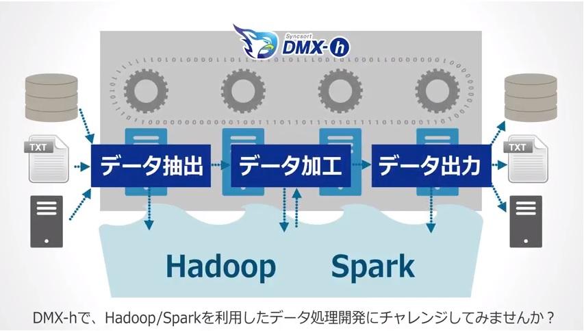 DOUGAMAN制作例アシスト様DMX-h