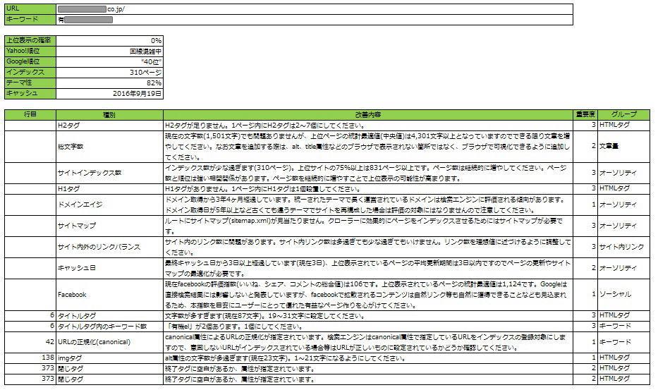 SEO診断レポート